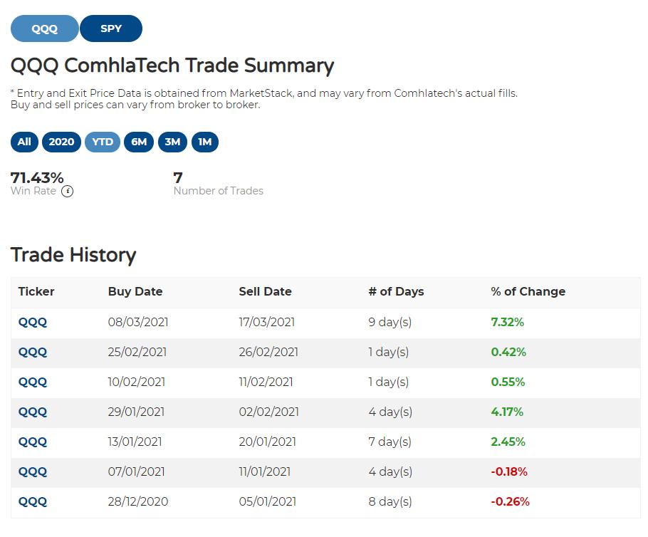 comhlatech's trade forecast