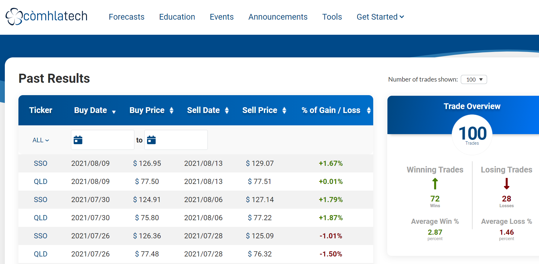 The results of ComhlaTech's Prophetick Trading Strategy in the past 100 trades.